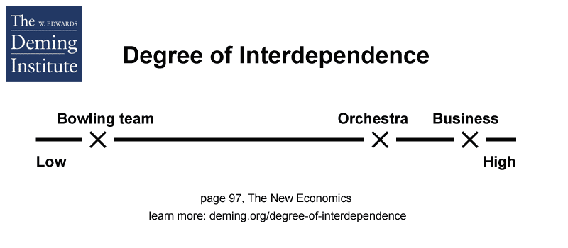 graphic showing degree of interdependence with business being more so than an orchestra