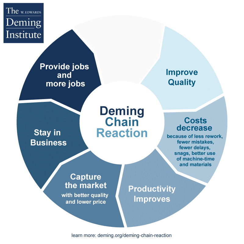 Image of Deming Chain Reaction - text: Improve Quality —> Costs decrease because of less rework, fewer mistakes, fewer delays, snags, better use of machine-time and materials —> Productivity Improves —> Capture the market with better quality and lower price —> Stay in Business —> Provide jobs and more jobs