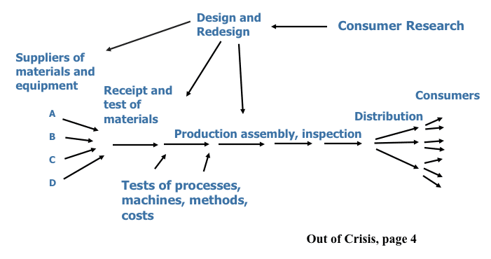 Image of the view of an organization as a system