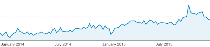 chart of page views of the Deming Institute blog Dec 2013 to Dec 2015