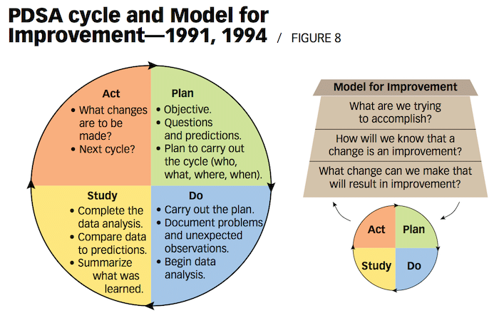 image of the model for improvement (PDSA cycle with a bit added by API)