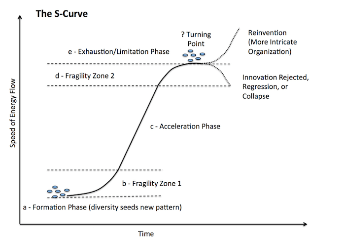 graphic explanation of the s-curve