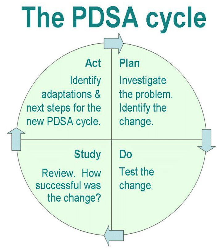 pdsa cycle graphic